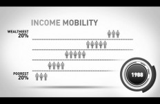 Income Mobility LL youtube